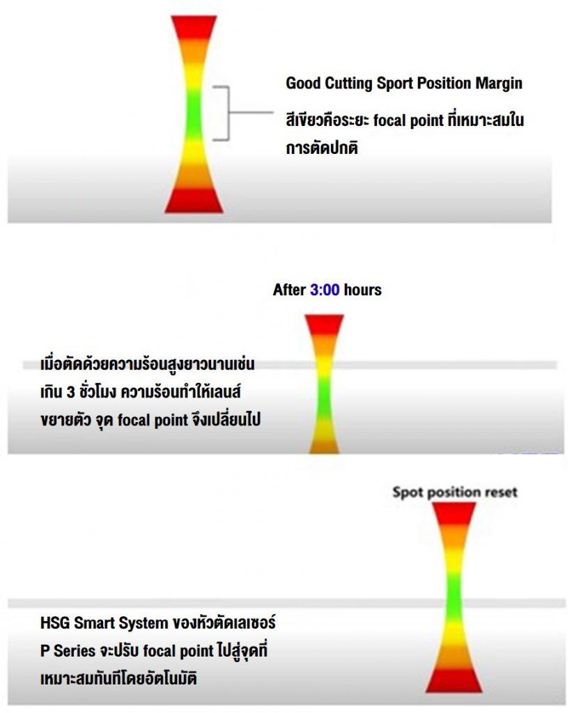 เครื่องตัดเลเซอร์_Fiber_Laser_HSG_High_Power_10_